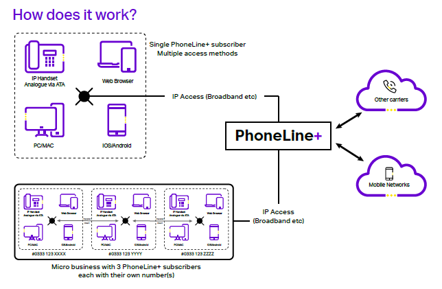 phoneline-schematic